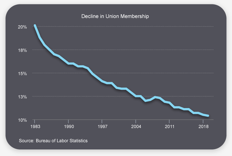 Decline-in-Union-Membership-apr-2020