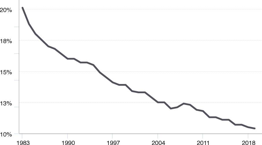 WorkerCenters-Decline-in-Union-Membership