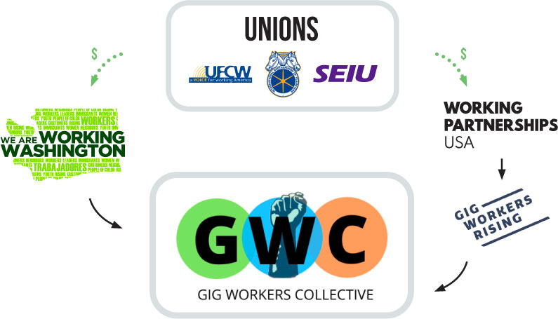 WorkerCenters-Site-Coordinated-Efforts